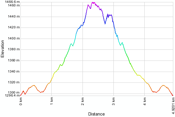 GPS graph of eleveation for Troll Falls.